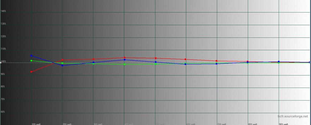 Sony VPL-HW65 - Graustufenverlauf - kalibriert