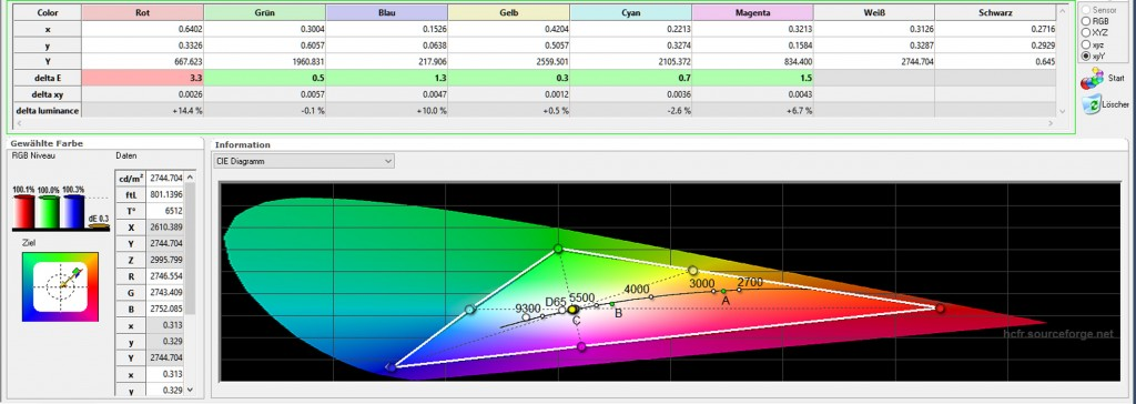 Sony VPL-HW65 - Tabelle Farbraum - kalibriert