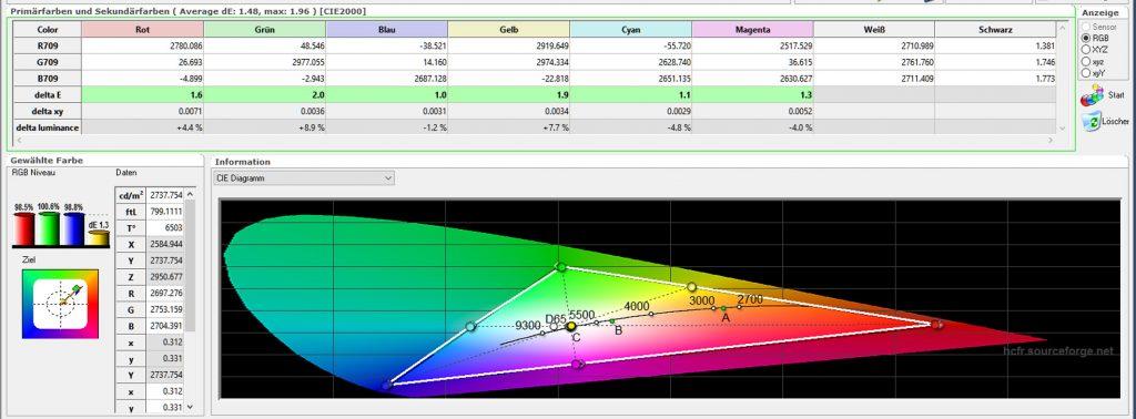 Farbraum und Farbtemperatur – Während die DeltaE-Werte nach der Kalibrierung alle im grünen Bereich sind, macht die Farbtemperatur mit 6503 Kelvin (D65) praktisch eine Punktlandung.