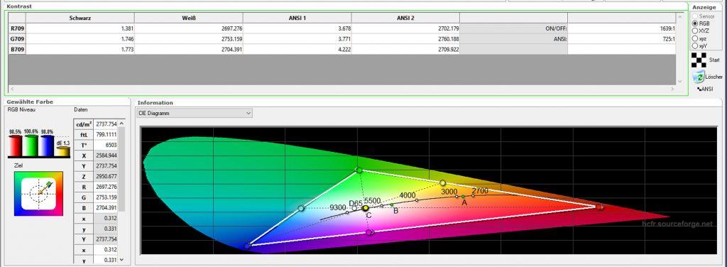 Kontrast - Den Testparcours beendet der ViewSonic Pro7827HD mit einem Paukenschlag: Der ANSI-Kontrast beträgt kalibriert unglaubliche 725:1!