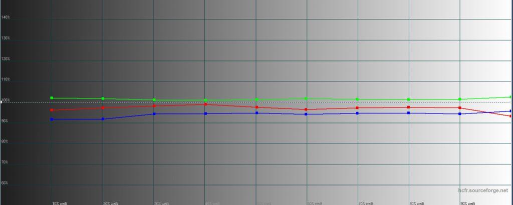 Graustufenverlauf – Idealerweise sollen alle drei Farben (also Rot, Grün und Blau) auf der 100-%-Linie liegen. Dann werden alle Graustufen verfärbungsfrei dargestellt. In der Werkseinstellung liegt Grün bereits sehr gut. Rot und Blau befinden sich geringfügig darunter. Da diese leichte Abweichung gleichmäßig verläuft, erscheint das Bild vollkommen Verfärbungsfrei. Die Farbtemperatur beträgt bereits ordentliche 6574 Lumen (D65) – wohlgemerkt in der Werkseinstellung!