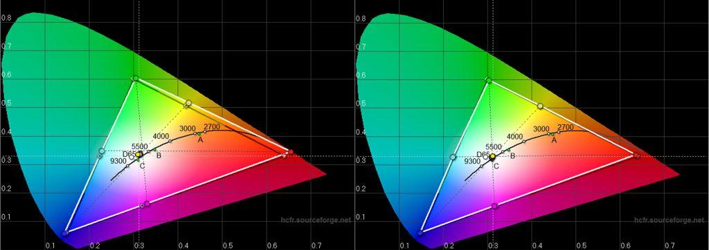 """Farbraum – Das schwarze Dreieck zeigt die Sollkoordinaten der Rec.709-Norm; das weiße Dreieck zeigt die gemessenen Werte. Bereits ab Werk (Bild links) sind die Abweichungen des Farbraums relativ gering, so dass bereits """"Out of the Box"""" normnahe Farben gewährleistet sind. Nach der Kalibrierung (Bild rechts) trifft das Farbsegel die Soll-Werte nahezu punktgenau."""