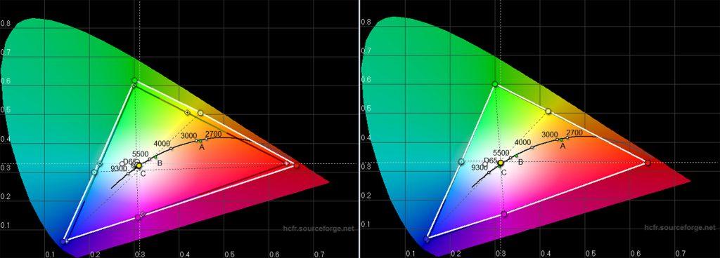 CIE – Das schwarze Dreieck stellt den Rec.709-Standard-Farbraum dar. Das weiße Dreieck den Farbraum, den der Projektor abbildet. Ab Werk (links) ist der Farbraum nur geringfügig erweitert. In wenigen Minuten gelingt es, den Farbraum wunschgemäß auf Norm zu korrigieren (rechts).