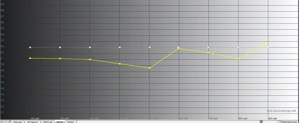 """Gammaverlauf – ab Werk: Das Gamma (weiße Linke) soll 2.2 betragen. Idealerweise verläuft der Messwert (gelbe Linie) exakt auf diesem Wert. Die Messung offenbart jedoch, dass in der Werkseinstellung das Gamma relativ """"hakelig"""" verläuft. Besonders die unteren Graustufenbereiche erscheinen leicht aufgehellt."""