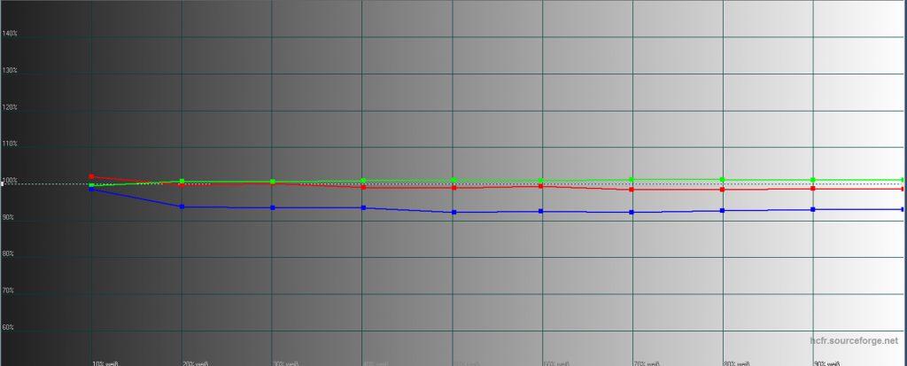 Graustufenverlauf ab Werk: Rot, Grün und Blau (RGB) sollen möglichst gleichmäßig auf der 100-%-Linie entlang verlaufen, um einen gleichmäßigen Farbverlauf zu gewährleisten. Während Grün und Rot schon gut passen, liegt Blau etwas zu niedrig.