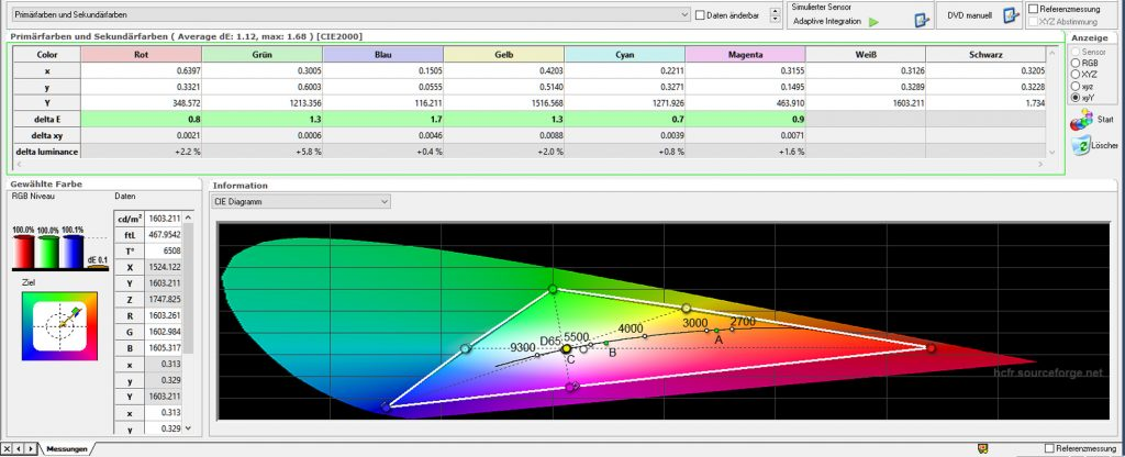 Farbraum nach der Kalibrierung: Die DeltaE-Werte beschreiben die prozentuale Abweichung vom Soll. Das Diagramm zeigt oben in der Tabelle eindrucksvoll auf, dass alle Primär- und Sekundärfarben im grünen Bereich sind. Darüber hinaus macht die Farbtemperatur mit 6508 Kelvin (D65) fast eine Punktlandung.