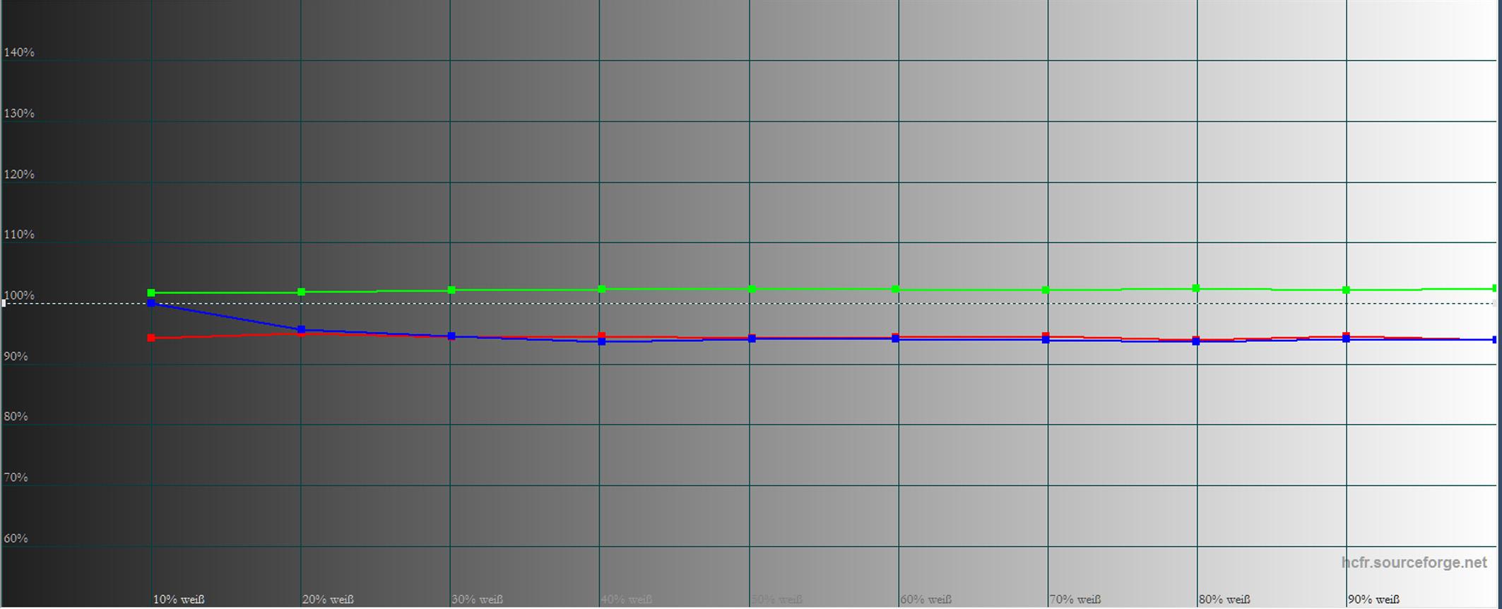 Acer V9800 - Messung - Graustufenverlauf abWerk im Bildmodus Benutzer 1