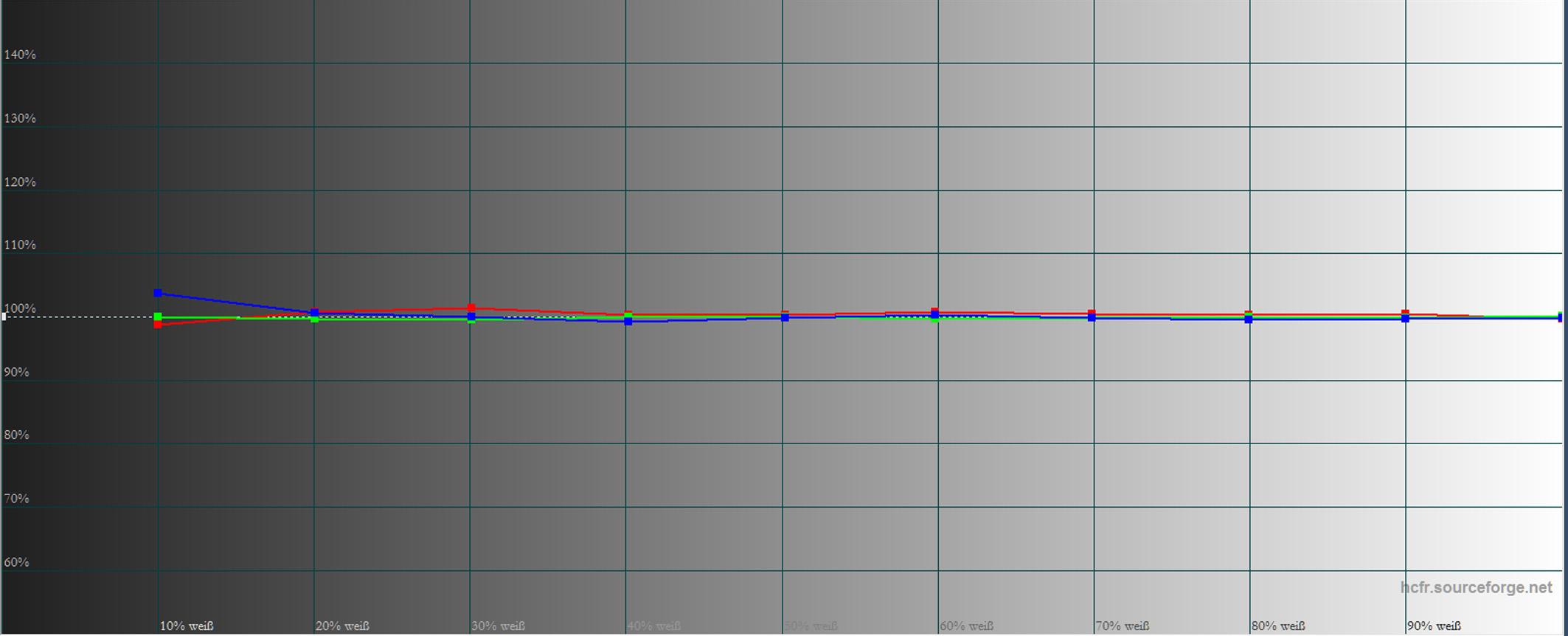 Acer V9800 - Messung - Graustufenverlauf kalibriert im Bildmodus Benutzer 1