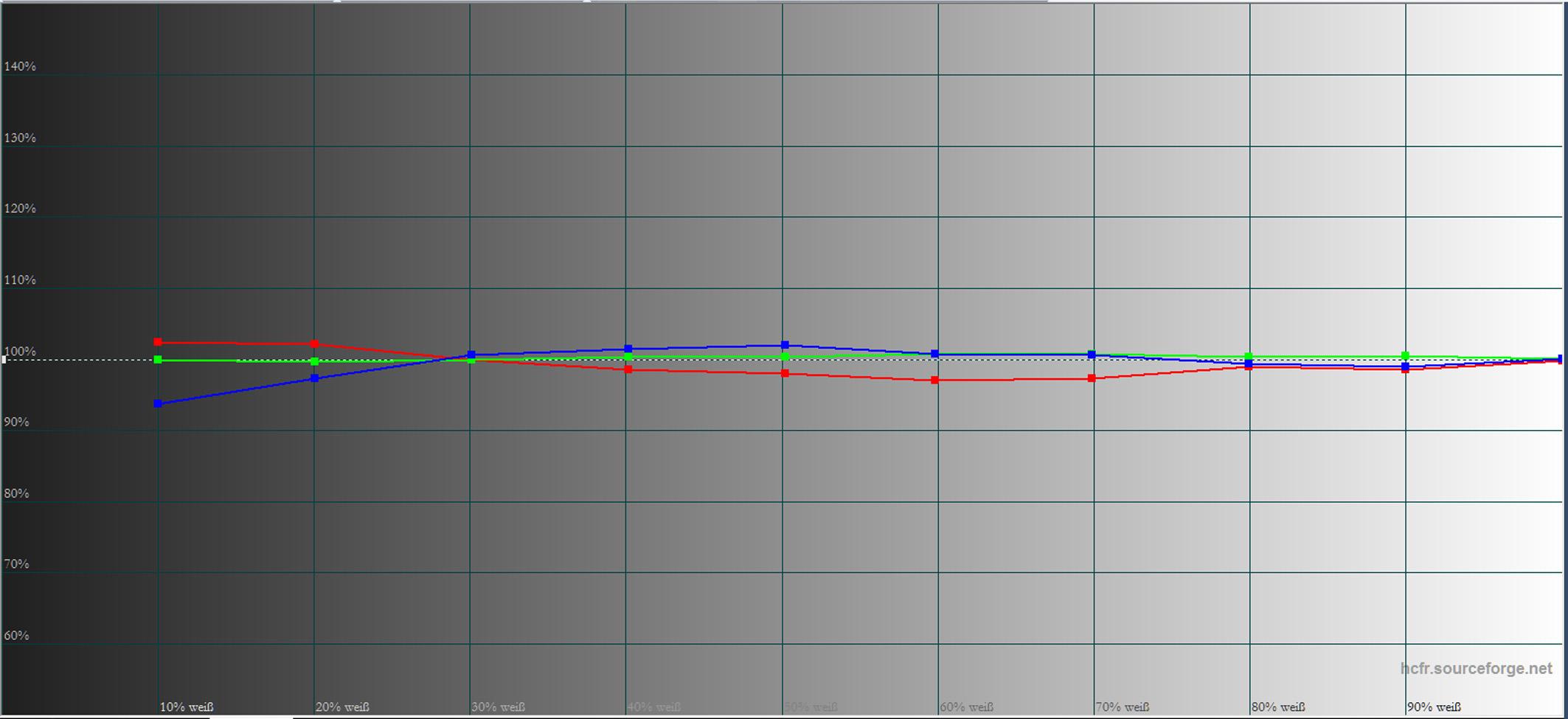 Sony VPL-VW550 - Messung - Graustufenverlauf Bildmodus Referenz - kalibriert