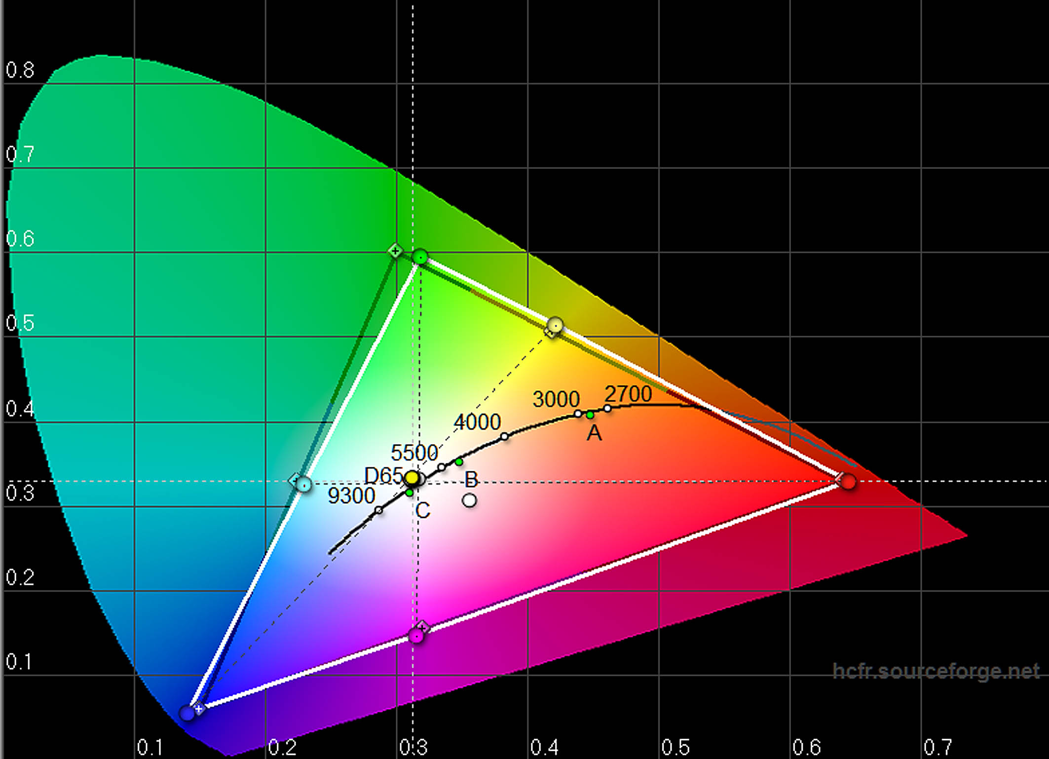 BenQ W1070+W - CIE-Diagramm