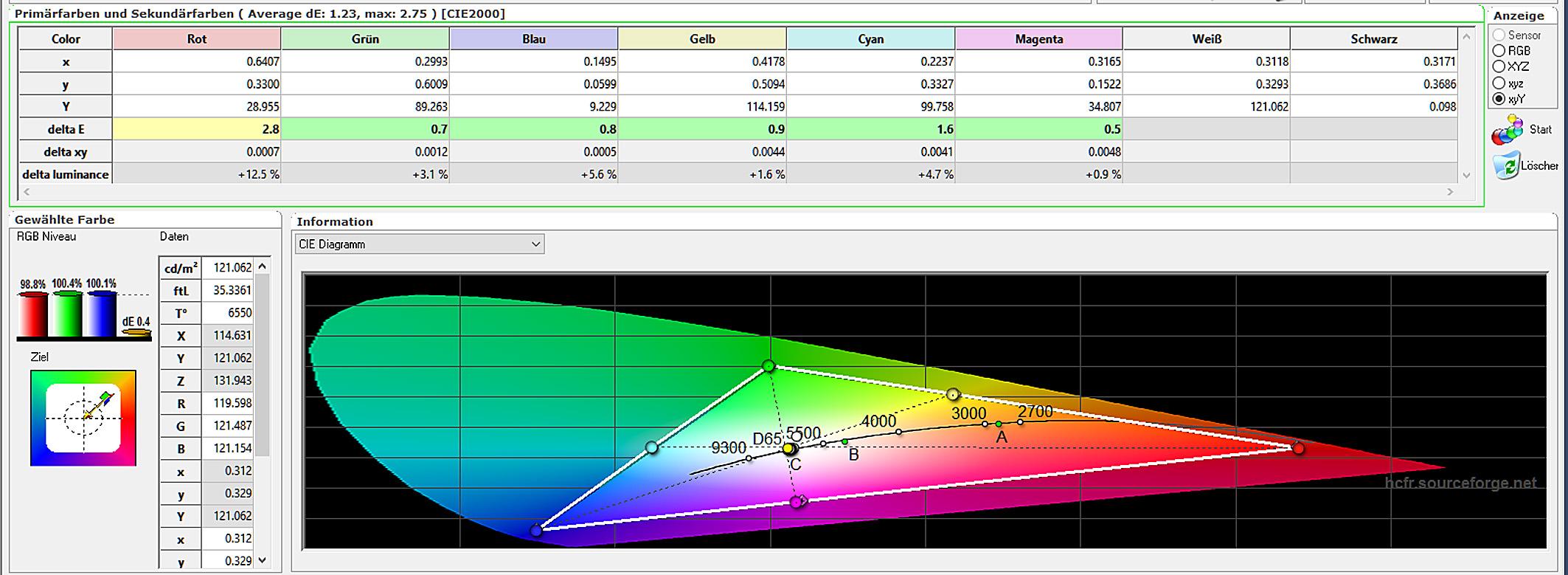 BenQ W2000 - Messungen Farbraum - Kalibriert
