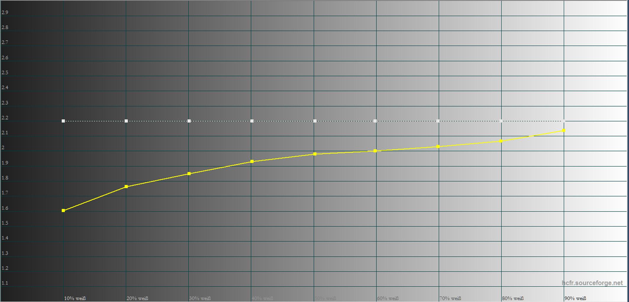 Gamma: Die gestrichelte weiße Linie stellt den Soll-Verlauf dar. Die gelbe Linie zeigt, wie der Helligkeitsanstieg tatsächlich verläuft. Auf den ersten Blick fällt auf, dass das Gamma viel zu niedrig verläuft und das Bild in dunklen Bereichen sichtbar aufhellt wird. Mehr dazu weiter unten.