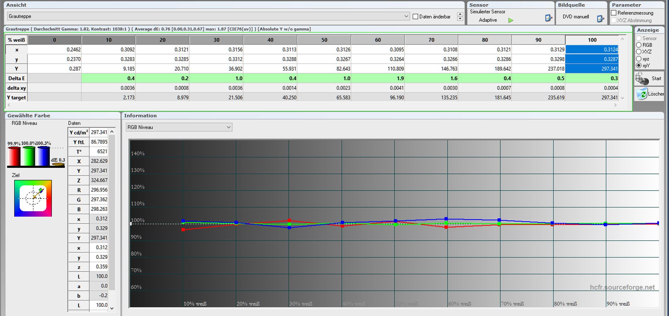 Tabelle Graustufenverlauf: Nach der Kalibrierung sind alle Grauabstufungen im grünen Bereich. Obendrein beträgt die Farbtemperatur nun vorzügliche 6521 Kelvin.