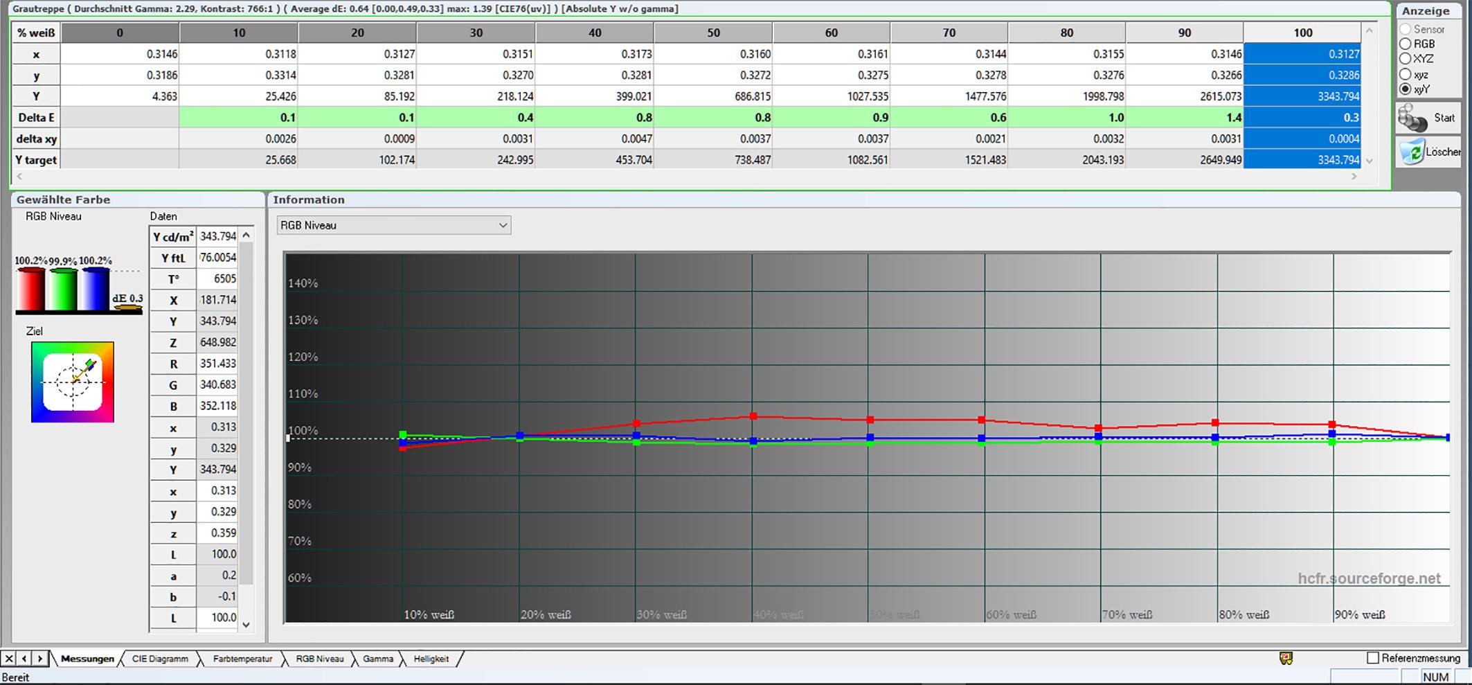 Graustufenverlauf kalibriert: Nach der Korrektur sind alle Grauabstufungen sprichwörtlich im grünen Bereich. Die Farbtemperatur beträgt vorbildliche 6505 Kelvin.