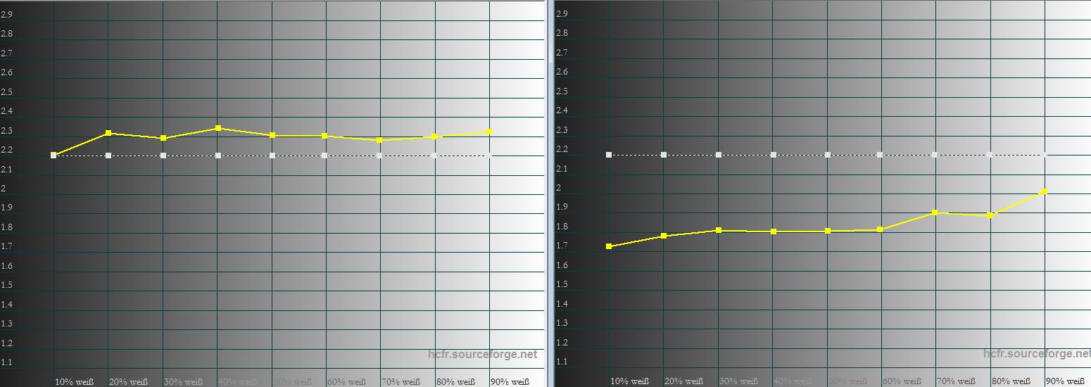 """Gamma: Ab Werk ist das Gamma viel zu niedrig (rechts). Deshalb erscheinen Mischlichtszenen unschön blass. Idealerweise verläuft das Gamma exakt auf der 2.2-Linie. Das Preset """"2.4"""" trifft ihren Sollpunkt sehr viel besser, obwohl auch hier die letzte Präzision fehlt. Trotzdem profitiert der Bildeindruck vom Gamma 2.4 enorm, weil die Farbbrillanz damit deutlich zulegt."""