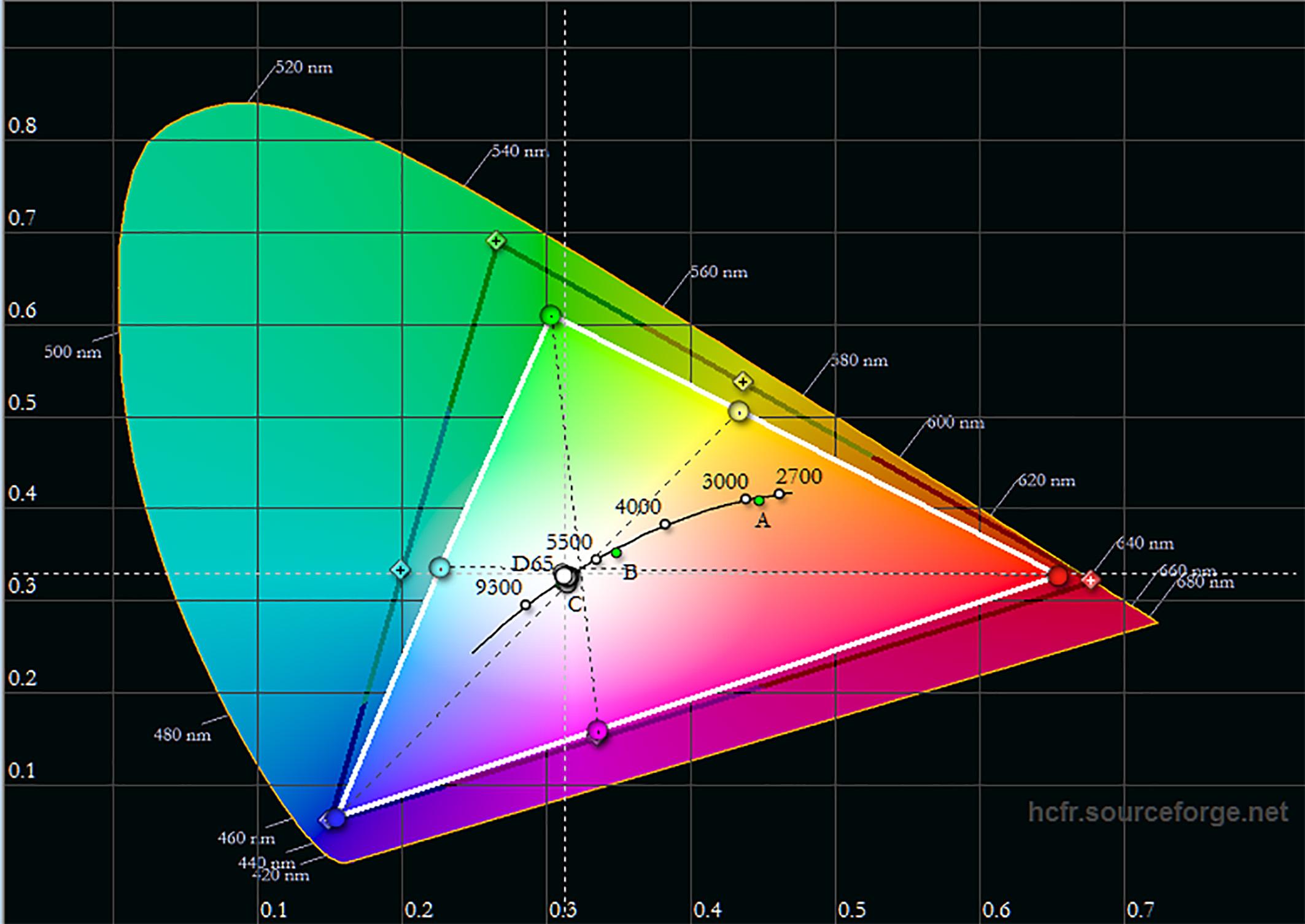Farbraum HDR: Das schwarze Dreieck zeigt die Zielkoordinaten für den DCI-P3-Farbraum, der aktuell vom HDR-Standard genutzt wird. Es ist gut zu sehen, dass der Acer V7850 nicht imstande ist, diesen Standard vollständig zu erfüllen. Während die Primärfarben Rot und Blau sowie die Sekundärfarbe Magenta der HDR-Vorgabe noch relativ nahe kommen, ist das Spektrum in Richtung Grün viel zu klein. Der HDR-Farbraum des V7850 ist insgesamt nur etwas größer als der Rec.709-Farbraum. Dies führt bei HDR Filmen zwangsläufig dazu, dass grüne, gelbe und cyane Bildinhalte nicht ihr volles Farbspektrum auf der Leinwand ausschöpfen.