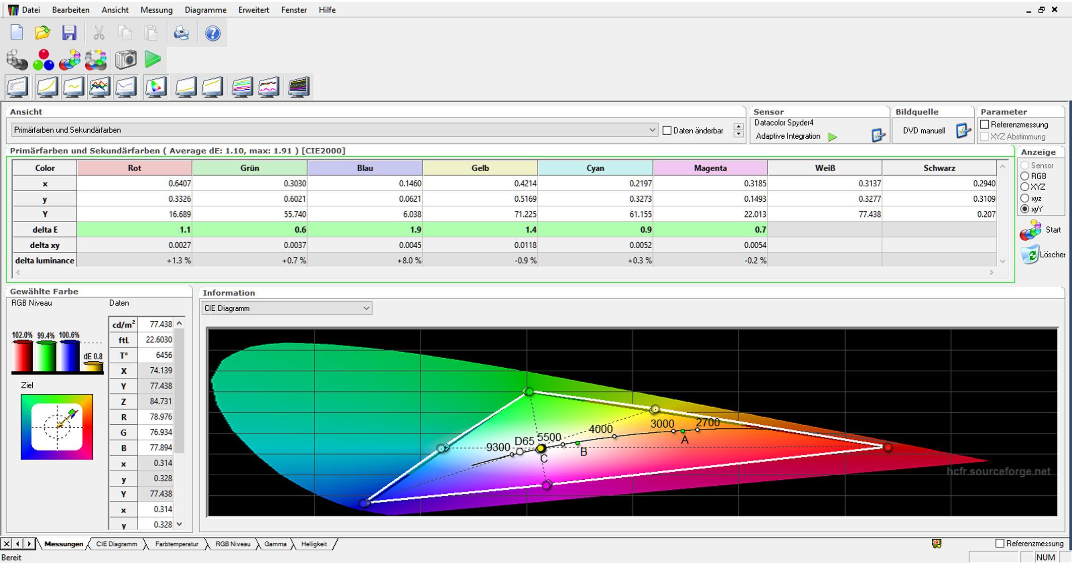 BenQ Tabelle CIE - Werkseinstellung