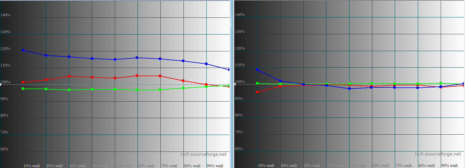 """Graustufenverlauf: Im Bildmodus """"Vivid"""" (links) ist gut zu sehen, dass Rot und Blau von der 100-%-Linie abweichen. Nach der Kalibrierung des Bildmodus """"Benutzer"""" (rechts) verlaufen Rot, Grün und Blau ab 20 IRE vortrefflich auf der Ideallinie, so dass vor allem Schwarz/Weiß-Bildwerke wunderbar natürlich projiziert werden."""