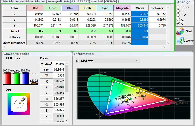 Meine Kontrollmessung zeigt auf, wie gut diese individuelle Werkseinstellung ist. Der Adobe RGB-Farbraum wird mustergültig eingehalten. Die Delta-E-Werte sind allesamt im grünen Bereich. Die beworbene Maximalhelligkeit macht mit 355 cd/m² eine Punktlandung. Und die Farbtemperatur ist mit 6508 Kelvin ideal.