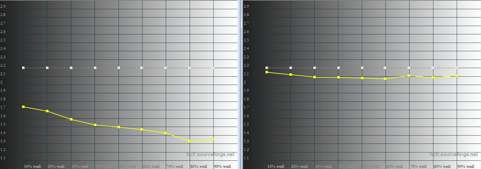 """Gamma: In der Werkseinstellung (links) ist das Gamma viel zu niedrig. Es soll im Idealfall auf der weißen 2.2-Linie verlaufen. Das schlechte Gamma hat seine Ursache in der """"Dynamic Black""""-Funktion, wodurch die einzelnen Helligkeitsabstufungen dermaßen aufgehellt werden, dass das Bild einfach nur flach erscheint. Im kalibrierten Bildmodus """"Benutzer"""" verläuft das Gamma sichtbar besser. Dadurch besitzen alle Bildinhalte sichtbar mehr Plastizität und Farbbrillanz."""