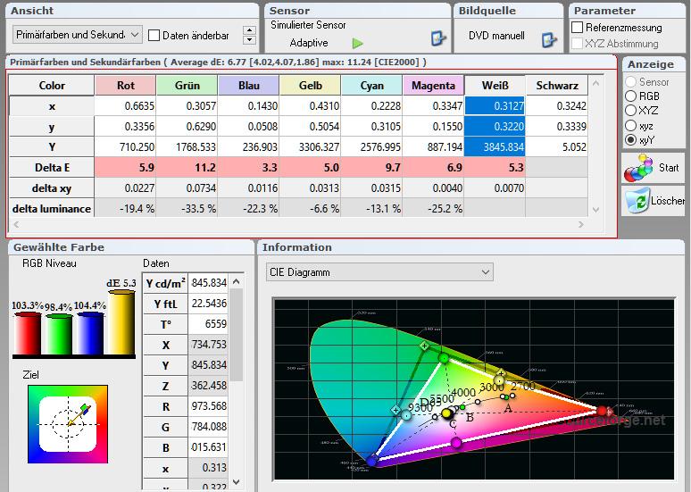 HDR: HDR-Content verlangt einen deutlich erweiterten Farbraum gegenüber Rec.709. Dieser nennt sich DCI-P3. Auf dem Diagramm ist dieser schwarz eingezeichnet. Es ist gut zu sehen, dass der Optoma UHD550X das grüne Spektrum (weißes Dreieck) deutlich verfehlt. Demzufolge ist auch das gelbe und grüne Farbspektrum ebenfalls begrenzt. Die Farbtemperatur erreicht hingegen heimkinogerechte 6559 Kelvin. Die Delta-E-Werte der Primär- und Sekundärfarben sehen auch schon ganz ordentlich aus, mal abgesehen von Grün und Cyan. Alle Werte unter Delta-E-10 sind meiner Meinung nach bereits brauchbar. Delta-E-Werte unter 3 sind purer Luxus.