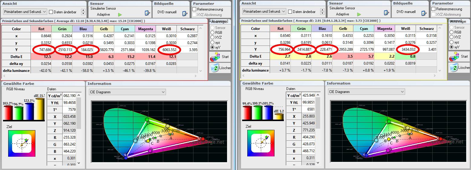 """Farbraum: Die Messtabellen zeigen sehr gut auf, was """"Brilliant Color"""" tatsächlich mit den Farben macht. Werden die Luminanzen (Y) von Rot, Grün und Blau addiert, soll das Ergebnis der Luminaz (Y) von Weiß entsprechen. In der Werkseinstellung (links) ist gut zu sehen, dass die Luminanz von Weiß deutlich höher ausfällt als die addierten Werte von Rot, Grün und Blau, während im kalibrierten Bildmodus """"Rec.709"""" die Addition der Luminanzen von Rot, Grün und Blau ziemlich genau dem Wert von Weiß entspricht. Kurz zusammengefasst: """"Brilliant Color"""" sorgt einerseits dafür, dass Helligkeit und Kontrast gesteigert werden, andererseits sehen die Primärfarben durch das Hinzufügen von """"Weiß"""" etwas blasser aus."""