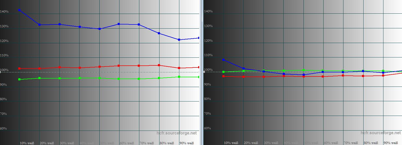 """Graustufenverlauf: Während der Farbraum nicht zu korrigieren ist, kann die Farbtemperatur hingegen punktgenau eingestellt werden. Ab Werk (links) ist Blau deutlich erhöht, was zu einer Farbtemperatur von rund 7500 Kelvin führt. Nach der Korrektur im Bildmodus """"Rec.709"""" (rechts) ist der Farbtemperaturverlauf ab 20 IRE auf gutem Niveau. Die Delta-E-Werte liegen sogar allesamt im grünen Bereich unter 2.0."""