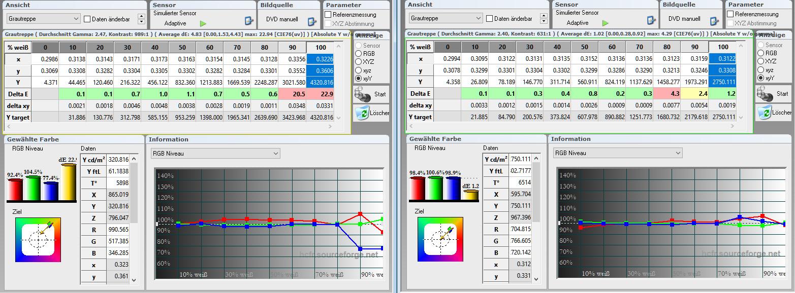 Bereits in der Werkseinstellung (Tabelle links) ist der Farbtemperaturverlauf bis 80 % im grünen Bereich. Darüber schlagen Rot und Blau aus. Nach der Kalibrierung sieht das Bild schon deutlich besser aus. Perfektion über alle Graustufen erlaubt das Testgerät leider nicht, weil 80 und 90 IRE nicht in den Griff zu bekommen sind. Die Folge sind leichte Verfärbungen in hellen Bildbereichen. Das RGB-Niveau trifft bei 100 IRE (Weiß) seine Vorgaben sehr gut. Die Farbtemperatur ist mit 6514 Kelvin (D65) annähernd optimal.