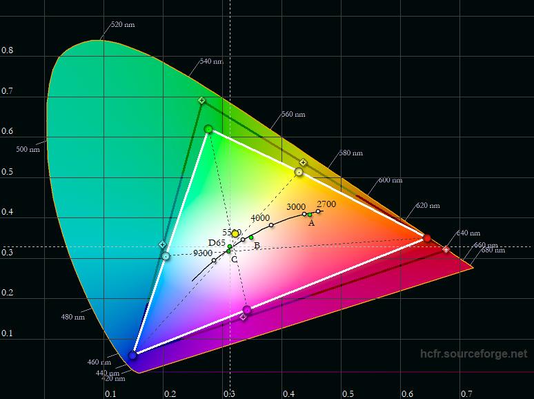 Optoma UHD65 - Screenshot Farbraum - links ab Werk im Bildmodus HDR - Messung - Farbraum - Foto Michael B. Rehders