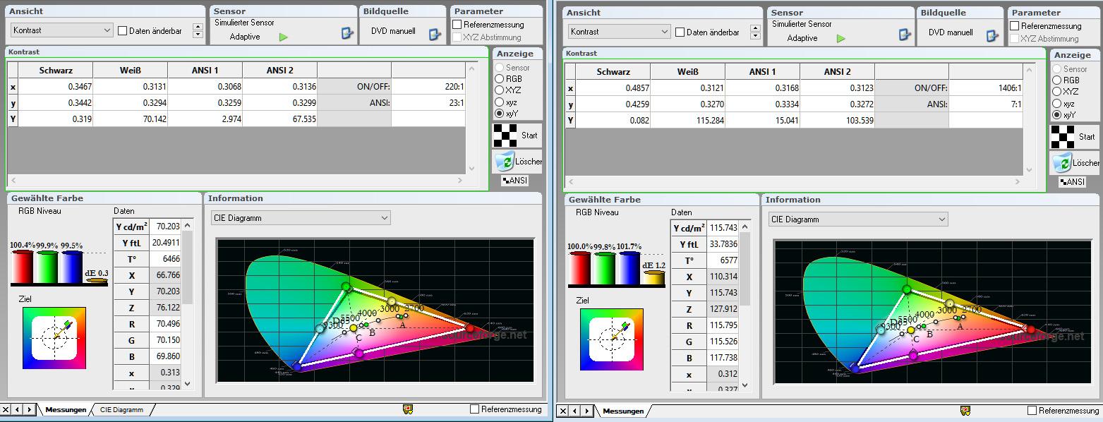 Messung links: BenQ W 1700 auf Aeon Cinegrey 3D (Gain 0,8) Messung rechts: JVC DLA-X5500 auf Saker Tab Tension (Gain 1,0)