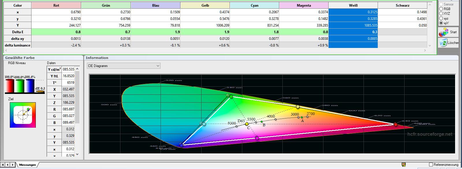 """HDR-Farbraum: Nach der Kalibrierung des """"BT.2020""""-Farbprofils sehen alle Primär- und Sekundärfarben ordentlich aus. Die Delta-E-Werte sind allesamt im grünen Bereich. Obendrein sehen die Farbluminanzen mustergültig aus. Die Farbtemperatur ist mit 6519 Kelvin (D65) absolut heimkinotauglich."""