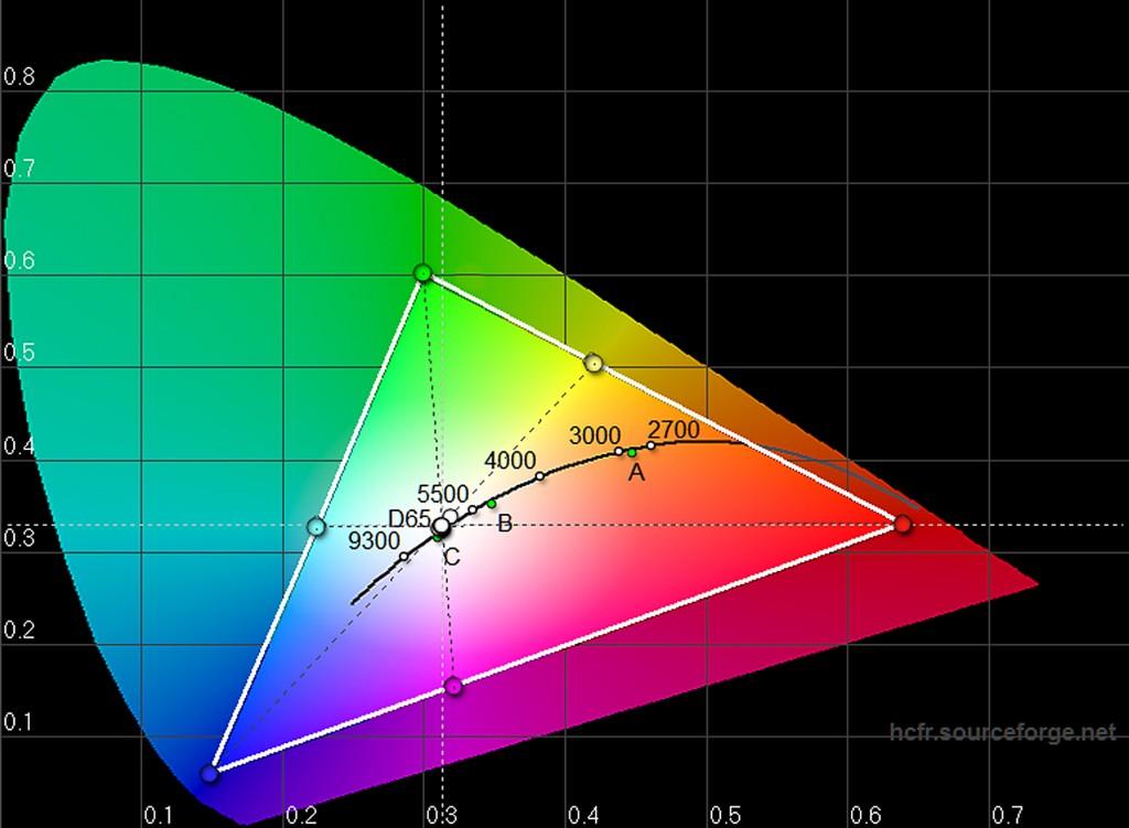 Sony VPL-VW520 - Messungen CIE Kalibriert