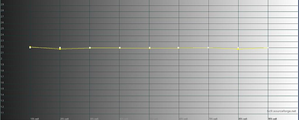 Sony VPL-VW520 - Messungen Gamma kalibriert