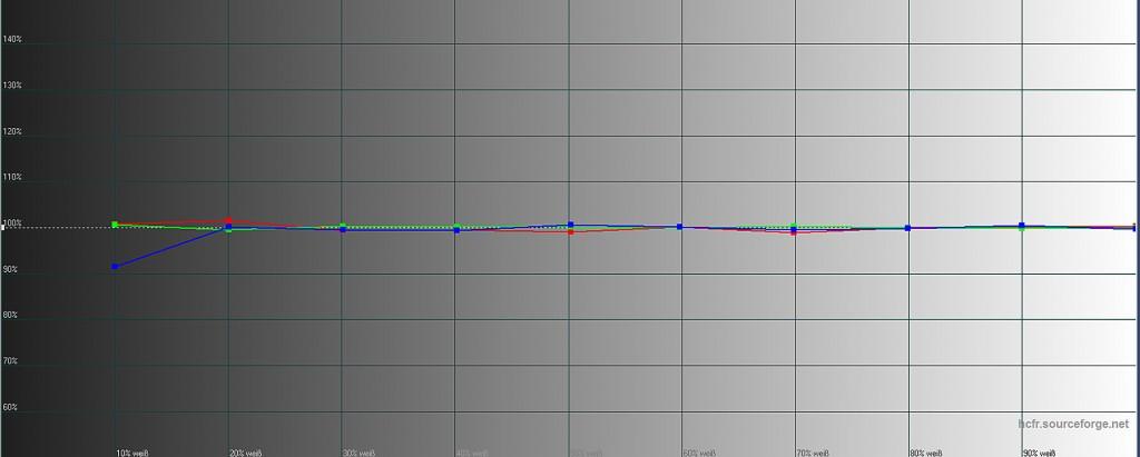 Sony VPL-VW520 - Messungen RGB-Niveau kalibriert