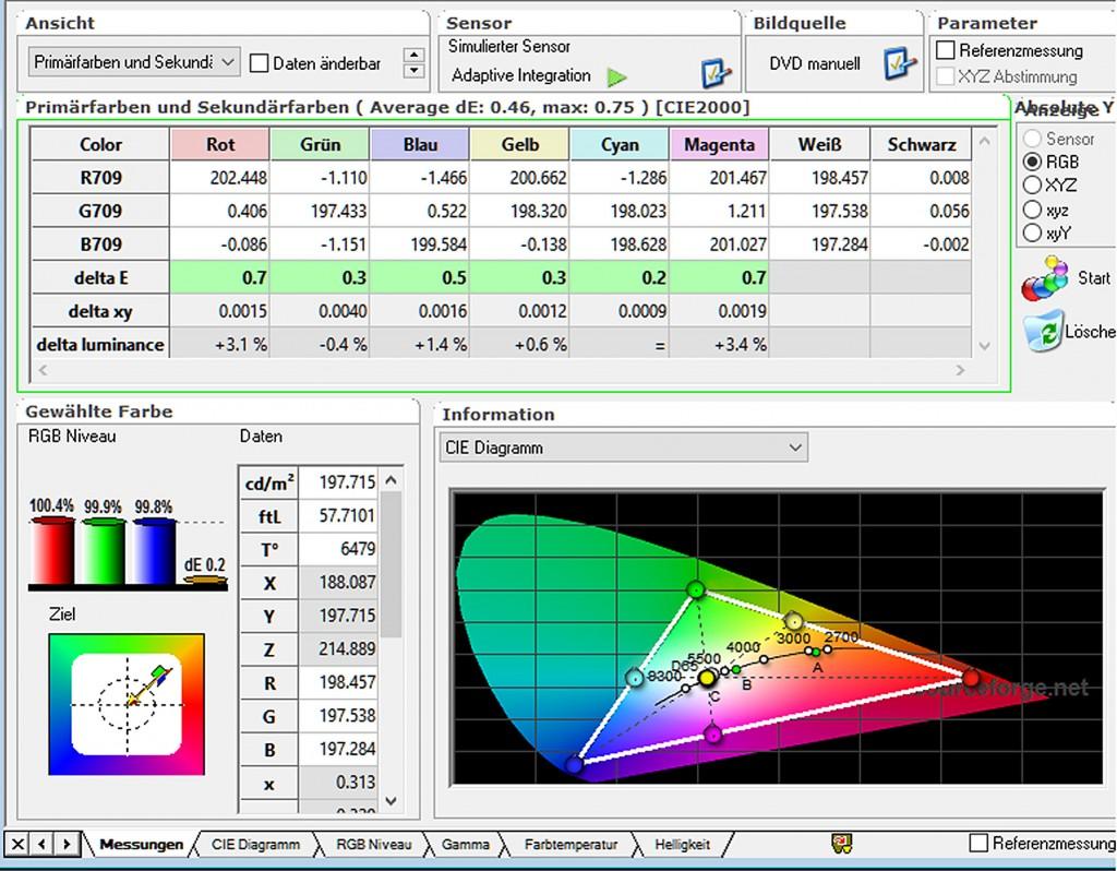 Sony VPL-VW520 - Messungen Tabelle CIE kalibriert