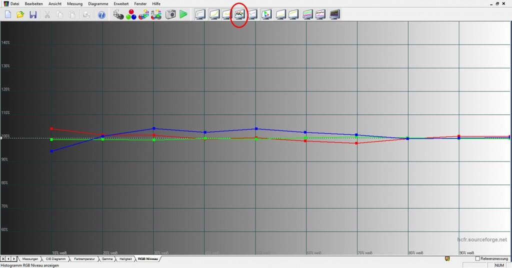 RGB Niveau Histogramm