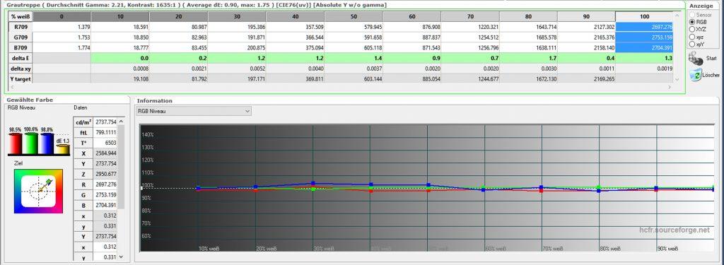 Graustufenverlauf – kalibriert: Nach der Einstellung der Farbtemperatur mittels der RGB-Gain/Offset-Regler liegen alle DeltaE-Werte im grünen Bereich, so dass der Farbtemperaturverlauf ideal ist.