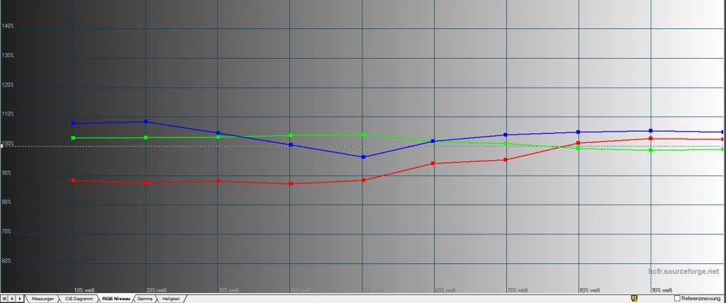 Graustufenverlauf - ab Werk: Idealerweise verlaufen die Primärfarben exakt auf der 100-%-Linie. Während Grün und Blau diesem Ideal bereits nahekommen, fällt Rot unterhalb von 60 IRE (60 % Weiß) ein wenig ab. Trotzdem erscheinen die Graustufen durchweg sehr ausgewogen und nicht verfärbt, wie aufgrund des Messdiagramms anzunehmen ist.
