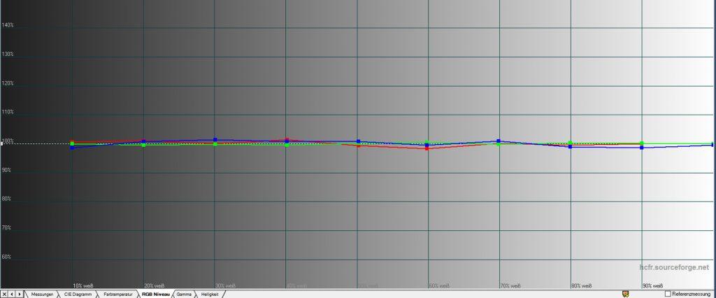 Graustufenverlauf – nach der Kalibrierung: Nach der Kalibrierung ist der Graustufenverlauf auch messtechnisch annähernd perfekt. Da die RGB-Gain/Offset-Regler stark interagieren, gestaltet sich die Graustufeneinstellung allerdings recht zeitintensiv. Am Ende der Kalibrierung wird der Nutzer aber für seine Mühen belohnt.