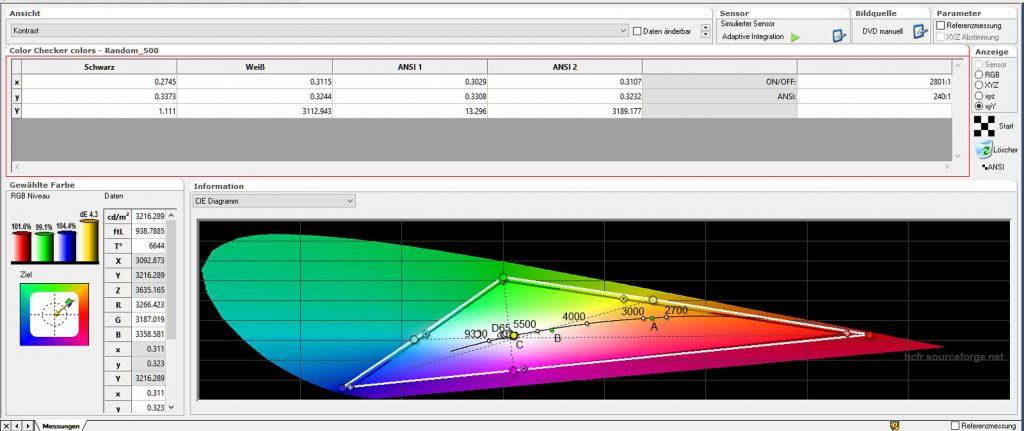"""Kontrast – ab Werk: In der Werkseinstellung beträgt der On/Off-Kontrast sehr gute 2801:1 für einen DLP-Projektor. Der ANSI-Kontrast ist mit 240:1 preisklassenüblich. Der Farbraum ist im Bildmodus """"Kino"""" leicht erweitert, während das RGB-Niveau mit 6644 Kelvin (D65) nur im Blau ganz leicht zu hoch ausfällt."""