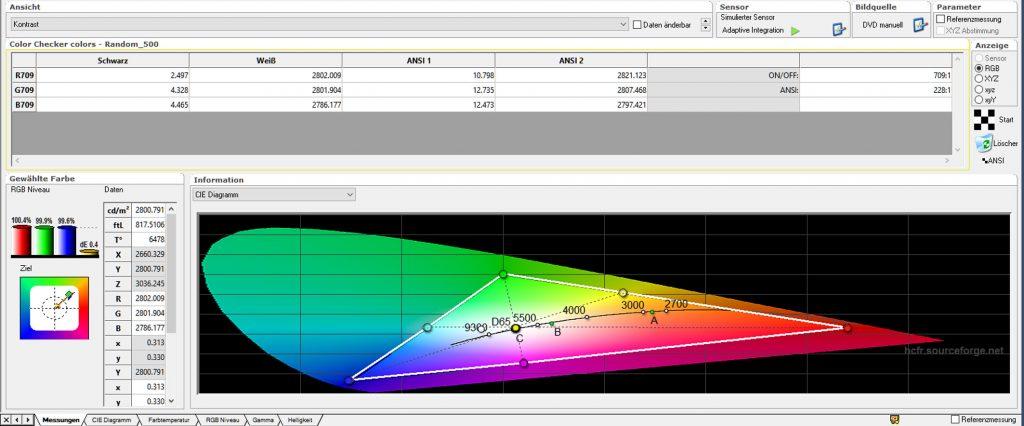 """Kontrast – Nach Kalibrierung: Während im Bildmodus """"Benutzer"""" die Farbtemperatur nun ordentliche 6478:1 beträgt, der Farbraum das CIE-Soll-Dreieck vorbildlich umspannt und der ANSI-Kontrast mit 220:1 immer noch preisklassenüblich ausfällt, ist der On/Off-Kontrast mit 709:1 eher mäßig. Dies macht sich dann auch in einem relativ schlechten Schwarz (1,7 Lumen) bemerkbar."""