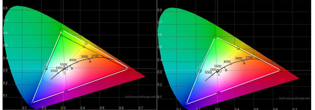 Farbraum: Das schwarze Dreieck zeigt die Soll-Koordinaten. Das weiße Dreieck die Messergebnisse des Projektors. Bereits in der Werkseinstellung (Diagramm links) ist der Farbraum nur geringfügig erweitert. Nicht einmal 5 Minuten habe ich benötigt, um den Farbraum auf Norm zu trimmen.