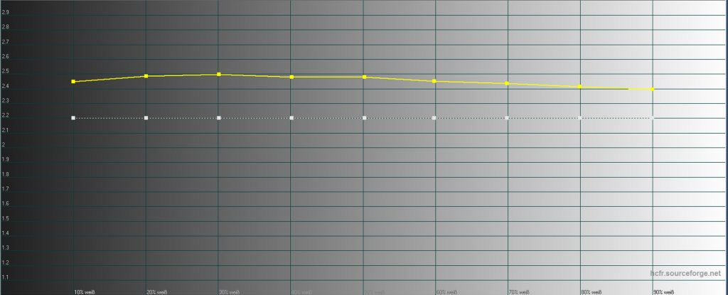 Gamma ab Werk: Ab Werk beträgt das Gamma 2,4 (gelbe Linie) und nicht 2.2 (weiße Linie). 2,4 schreibt THX in seinen Spezifikationen vor. Und dieser Helligkeitsverlauf wird ab Werk sehr gut getroffen, so dass keine weiteren Änderungen vonnöten sind.
