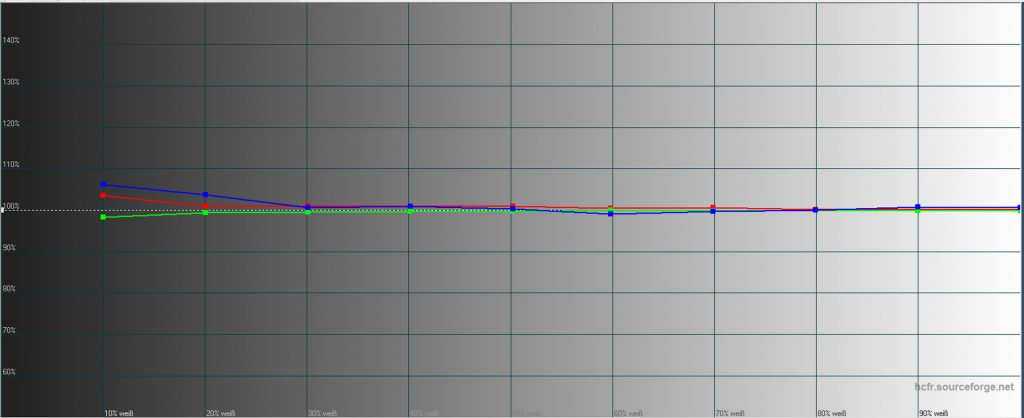 Graustufenverlauf nach der Kalibrierung: RGB ist mit wenigen Handgriffen im Farbtemperatur-Menü auf das Soll gebracht. Der Helligkeitsverlauf ist nunmehr ausgesprochen gleichmäßig über alle Helligkeitsstufen hinweg. Schwarz/Weiß-Filme erscheinen somit vollkommen farbneutral.