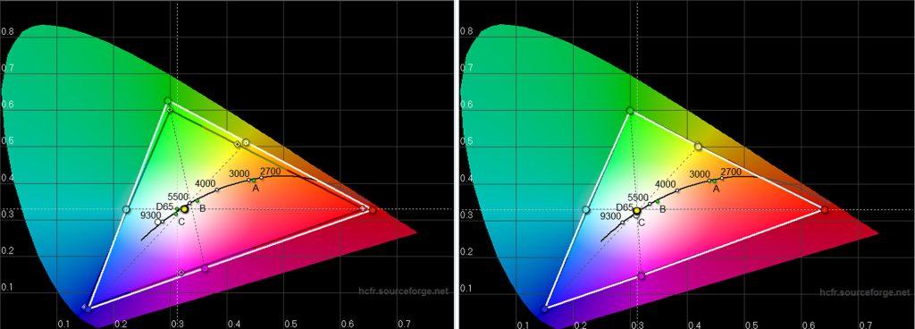 Der Farbraum des W8000 kommt der Referenz (schwarzes Dreieck) ab Werk bereits sehr nahe (linkes Diagramm). Allenfalls Magenta ist ein wenig zu weit in Richtung Rot verschoben, was Hautfarbtönen sogar einen gesünderen Teint verschafft. Nach der Kalibrierung treffen die Primär- und Sekundärfarben ihre Sollkoordinaten fast punktgenau (rechts Diagramm).