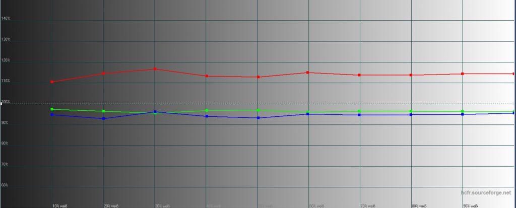 Die Graustufenmessung geht mit dem subjektiven Bildeindruck einher. Rot, Grün und Blau sollen auf der 100-%-Linie verlaufen, um einen optimalen Graustufenverlauf zu gewährleisten. Rot ist allerdings bis knapp 20 % erhöht.