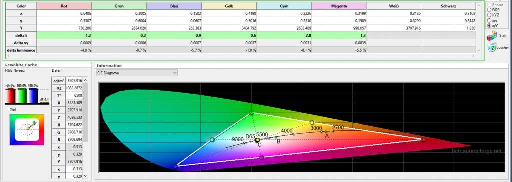 In nur drei Minuten ist das CIE nahezu perfekt eingestellt. Die DeltaE-Werte zeigen die prozentualen Abweichungen vom Referenzwert an. Sämtliche Werte liegen im grünen Bereich.