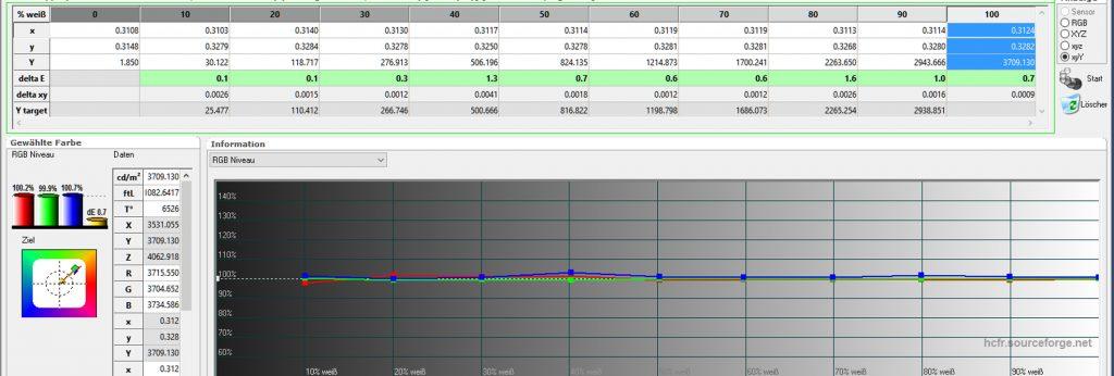 Nach der geringen Korrektur verschwindet nicht nur der leichte Rotfarbstich aus dem Testbild, auch der Graustufenverlauf ist nur annähernd perfekt. Sämtliche DeltaE-Werte liegen im grünen Bereich. Die Farbtemperatur beträgt ordentliche 6526 Kelvin und das RGB-Niveau geht mit Werten von Rot: 100,2 %, Grün: 99,9 %, Blau:100,7 % kaum besser.