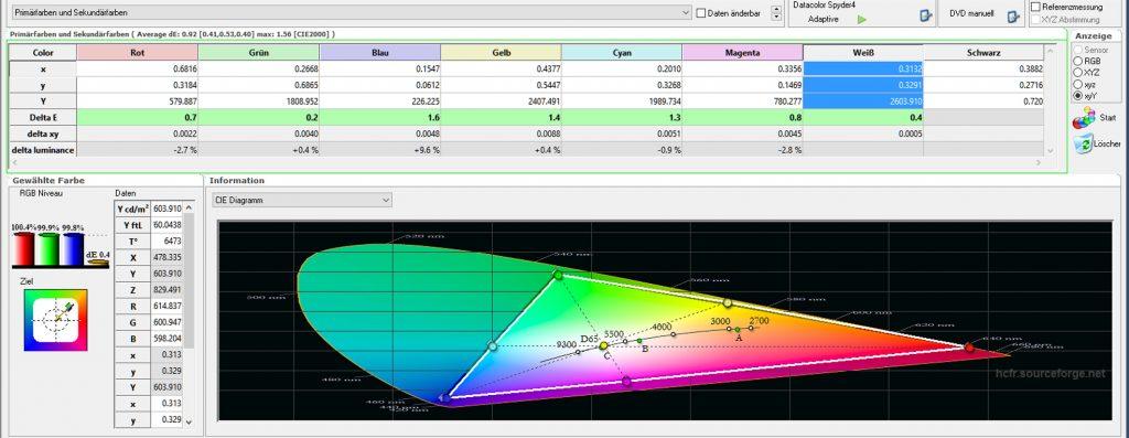 bildmodus-digitalkino-tabelle-farbraum-dci-p3-nach-kalibrierung
