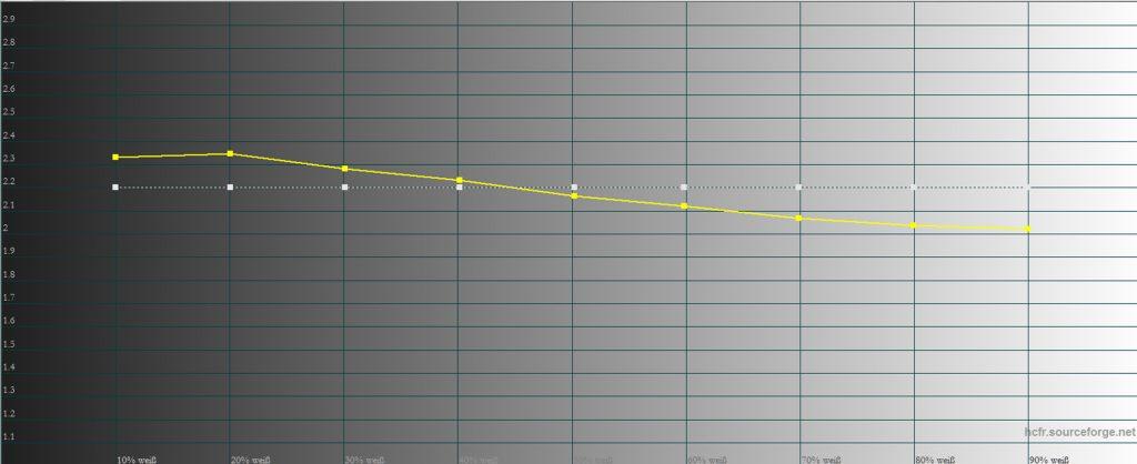 bildmodus-dynamik-gamma-ab-werk